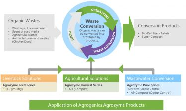 "Market development in Japan and Asia – Agrogenics Pte. Ltd. is a "" Green Solutions Provider "" and we are committed to improve the environment in Asian countries."